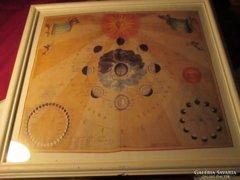 Asztrológia  régi falikép hold és föld állása