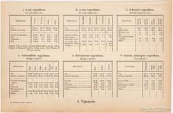 Élelmiszerek vegyalkata, bor, tea, kávé összetétele, 1892