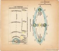 Mini térképek 1929, a bolygórendszer, magyar nyelvű