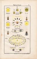 Nap és Hold, színes nyomat, térkép 1906, magyar atlasz