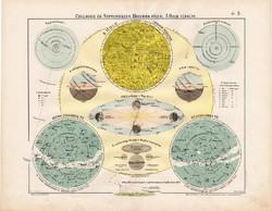 Csillagos ég, Nap, Hold, bolygók térkép 1906, magyar atlasz